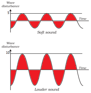 The Intensity of Sound