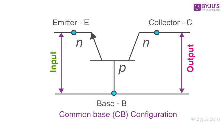 Common Base (CB) configuration