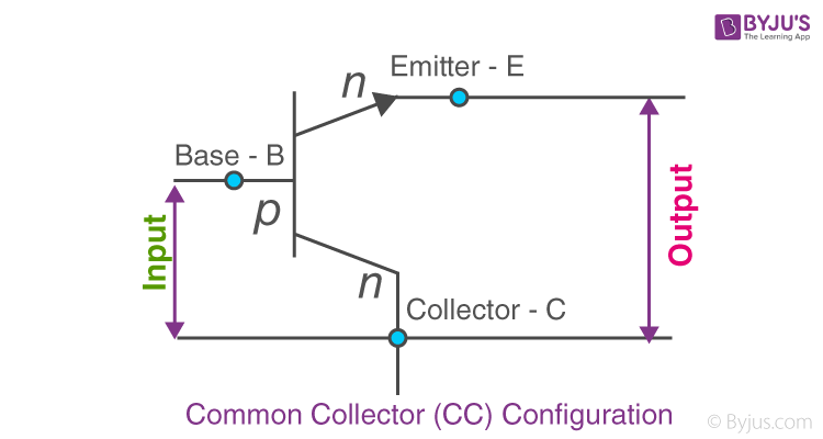Common Collector (CC) configuration