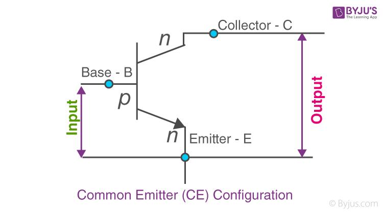 Common Emitter (CE) Configuration