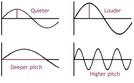 Loudness and pitch