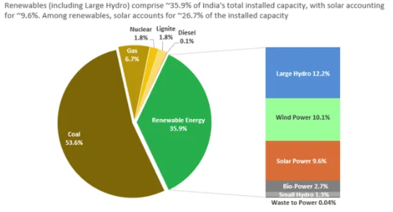RENEWABLE ENERGY PIE CHART