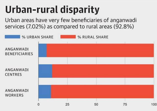 Anganwadi beneficiaries urban-rural divide graph