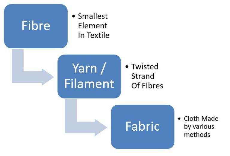 Fibre to Yarn to Fabric