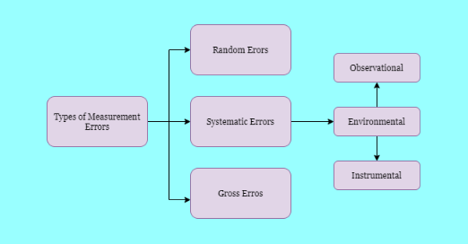 Classification Of Measurement Errors