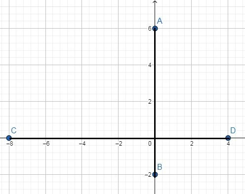 Coordinate Geometry for Class 10 -2