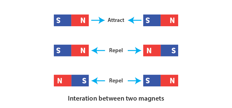 Attraction and Repulsion between Magnets
