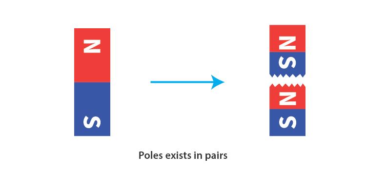 Inseparable Poles