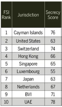 FSI Ranks of countries