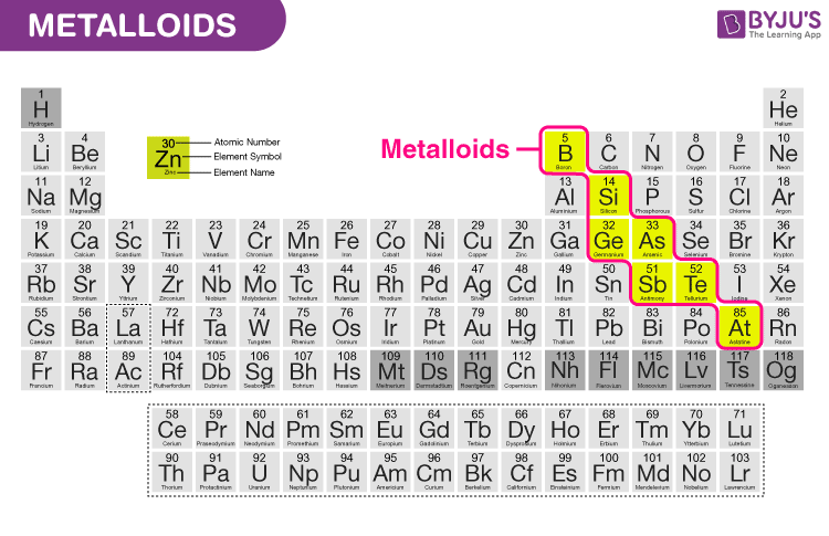 What Are Metalloids Definition Properties Uses