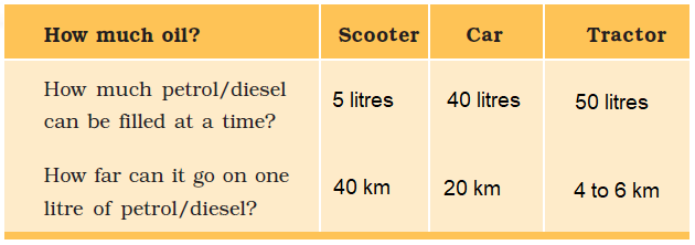 NCERT Answers for Class 5 EVS Chapter 12 - Image 4