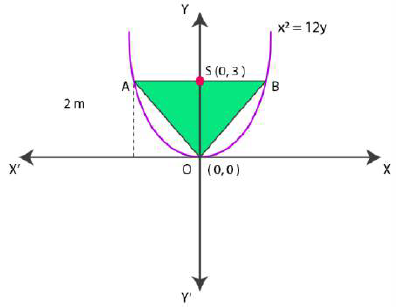 Find the area of the triangle formed by the lines joining the vertex of the parabola