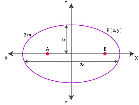 NCERT Solutions for Class 11 Maths Chapter 11 – Conic Sections image - 7