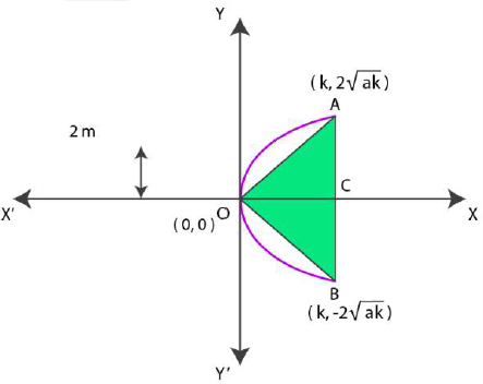 NCERT Solutions for Class 11 Maths Chapter 11 – Conic Sections image - 8