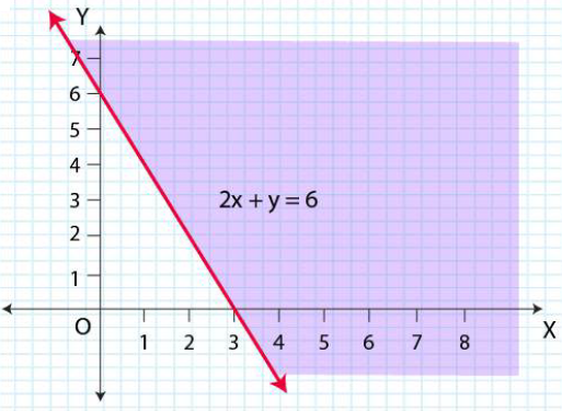 NCERT Solutions for Class 11 Maths Chapter 6 Linear Inequalities Image 23