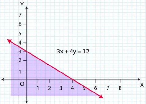 NCERT Solutions for Class 11 Maths Chapter 6 Linear Inequalities Image 24