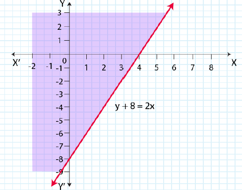 NCERT Solutions for Class 11 Maths Chapter 6 Linear Inequalities Image 25