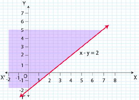 NCERT Solutions for Class 11 Maths Chapter 6 Linear Inequalities Image 26