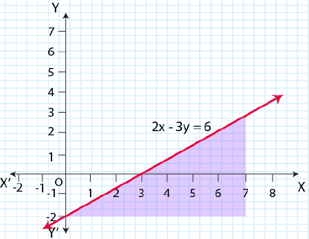 NCERT Solutions for Class 11 Maths Chapter 6 Linear Inequalities Image 27