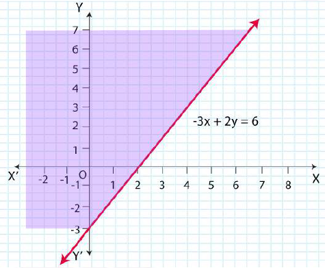 NCERT Solutions for Class 11 Maths Chapter 6 Linear Inequalities Image 28