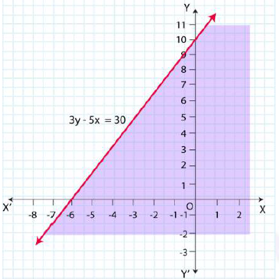 NCERT Solutions for Class 11 Maths Chapter 6 Linear Inequalities Image 29