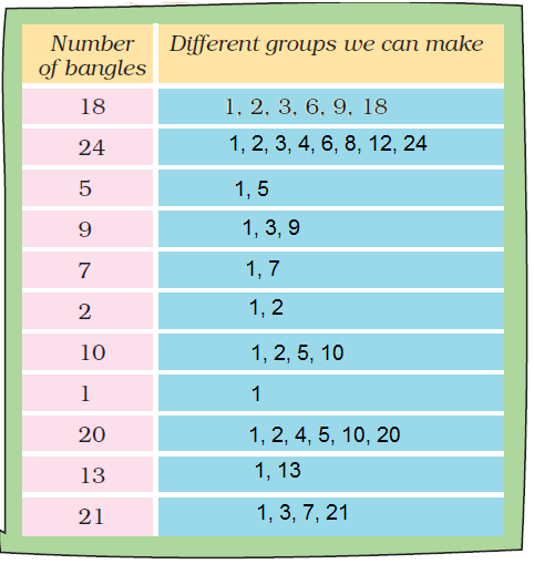NCERT Solutions for Class 5 Maths Chapter 6 image 14