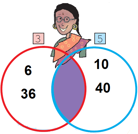 NCERT Solutions for Class 5 Maths Chapter 6 image 4