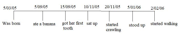 NCERT Solutions Mathematics Class 4 Chapter 4 - 10