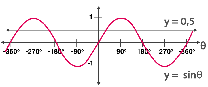 Periodic Variation of Trig Functions