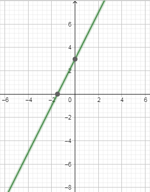 Polynomials for class 10-2