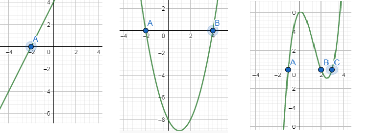 Polynomials for class 10- 7