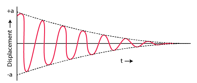 Selina Solutions Concise Physics Class 10 Chapter 7 - 4