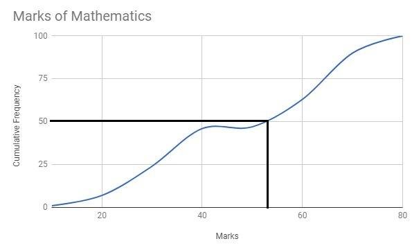 Statistics for class 10 -1