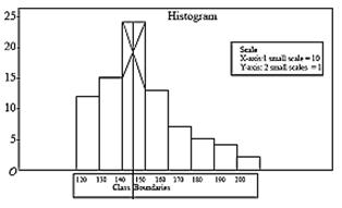 Statistics for class 10 -2