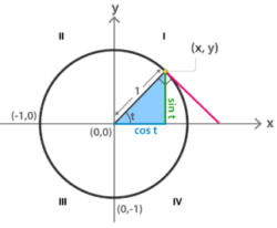 Trigonometric Inequality Examples