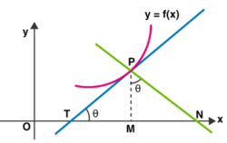 What is Subtangent And Subnormal