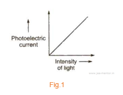 Plot between Photoelectric Current and Intensity of light