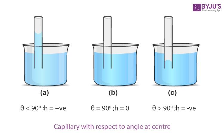 Capillary With Respect To Angle At Centre
