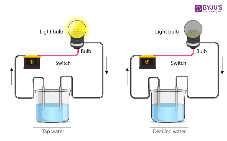 Chemical Effects of Electric Current n 2