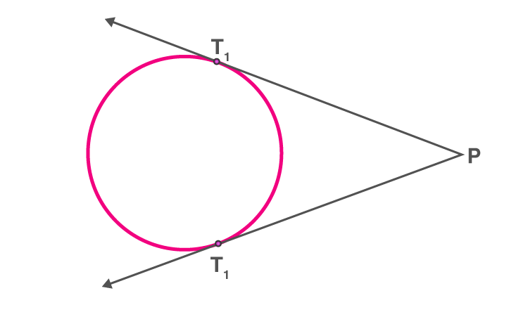 Circles for class 10 -10