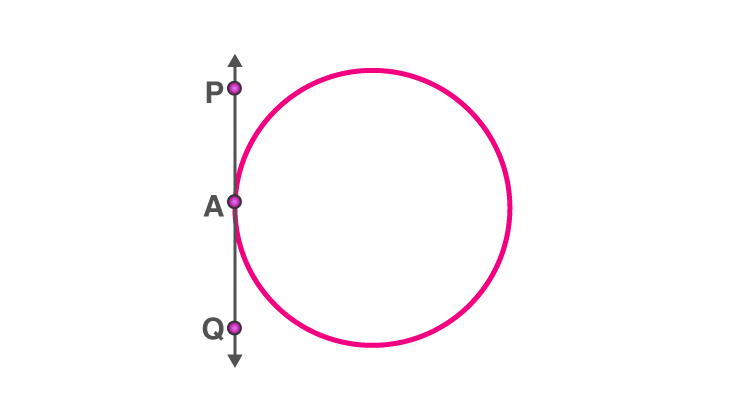 Circles for class 10 -7