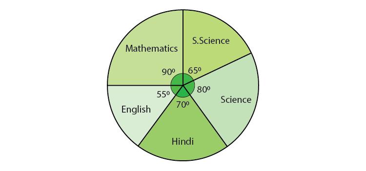 Class 8 Maths Chapter 5 Data Handling 03