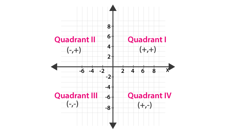 Coordinate Geometry class 9-1