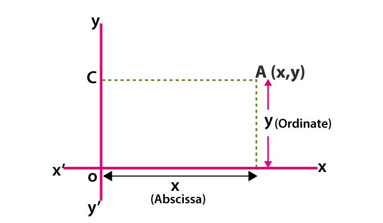 Coordinate Geometry class 9-2
