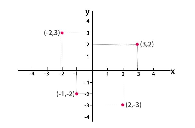 Coordinate Geometry class 9-3