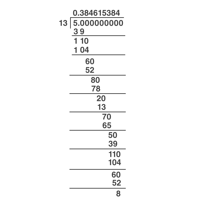 Decimal Expansion of Rational Numbers Example -2