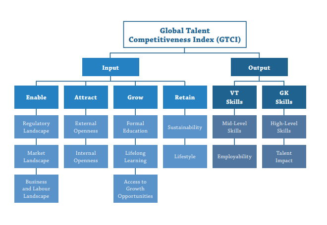 Global Talent Competitiveness Index 2020 - GTCI 2020 - Input-Output Model