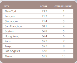 Global Talent Competitiveness Index (GTCI) 2020 - Top Cities