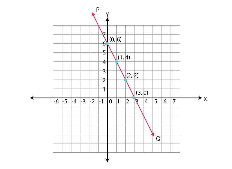 Graphing of Linear equations