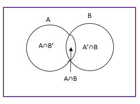 Independent Events Venn Diagram